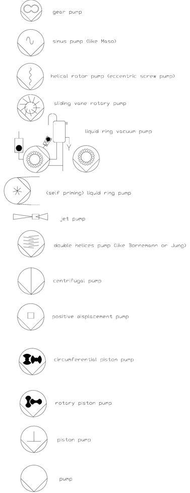 ri fliessbild symbole